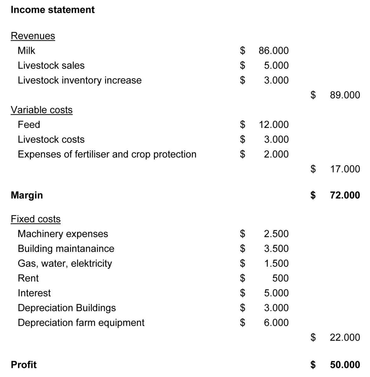 basic economics profit and loss account